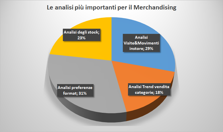 analisi a supporto del merchandising